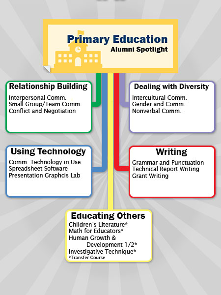 Primary Education Chart