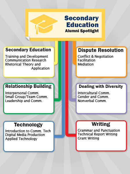 Secondary Education Chart